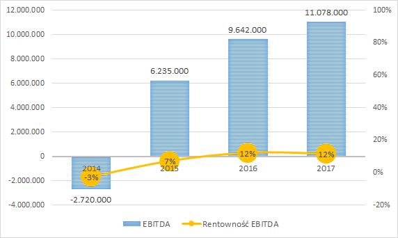 PKN ORLEN - EBITDA (w tys. zł) i rentowność EBITDA rocznie
