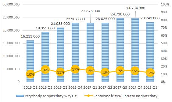 PKN ORLEN - przychody ze sprzedaży (w tys. zł) i rentowność zysku brutto na sprzedaży kwartalnie