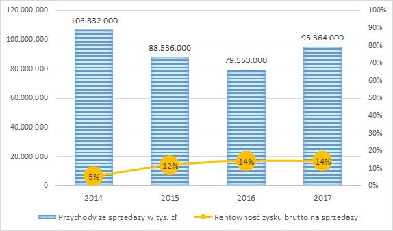 PKN ORLEN - przychody ze sprzedaży (w tys. zł) i rentowność zysku brutto na sprzedaży rocznie