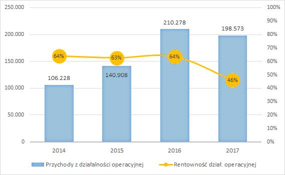 BEST, przychody roczne w tys. zł, rentowność działalności operacyjnej (prawa skala)