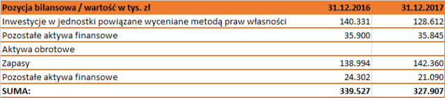 BBI Development - wybrane aktywa w tys. zł