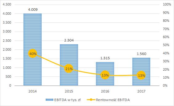 SAF - EBITDA i rentowność EBITDA