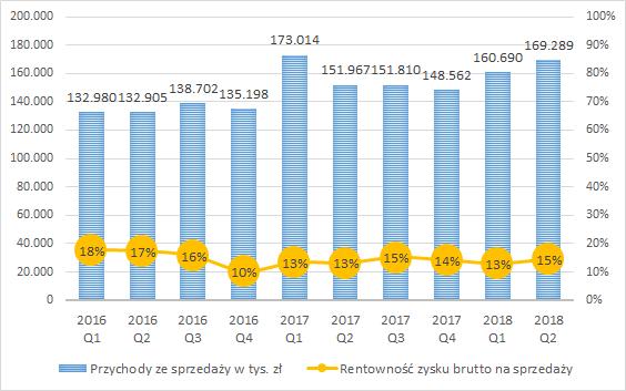 PCC Exol, przychody ze sprzedaży w tys. zł