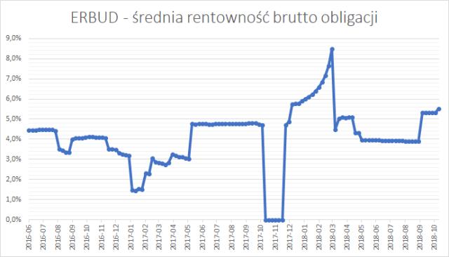 Erbud - średnia rentowność brutto (YTM brutto) obligacji