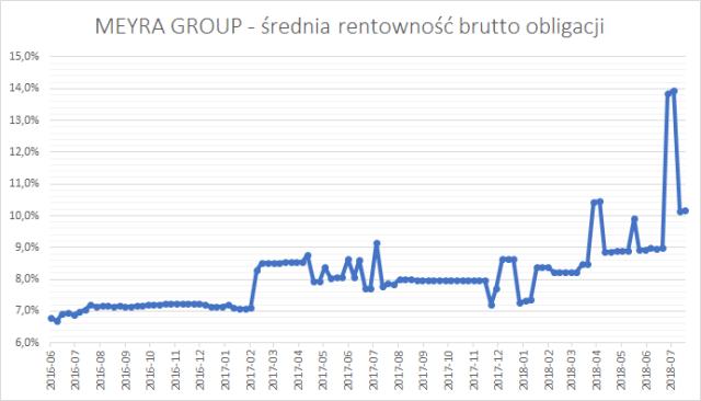 MEYRA GROUP - średnia rentowność brutto (YTM brutto) obligacji