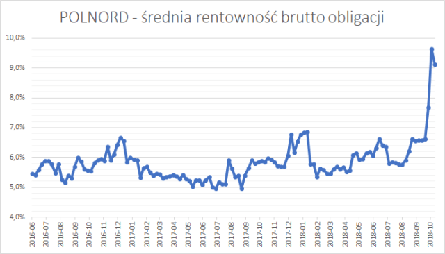 Polnord - średnia rentowność brutto (YTM brutto) obligacji