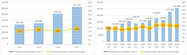 PEKABEX - przychody ze sprzedaży rocznie i kwartalnie