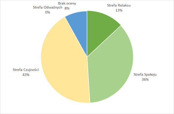 Portfel obligacji - podział według Stref