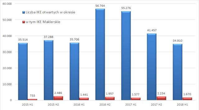 Liczba IKE otwartych w danym okresie