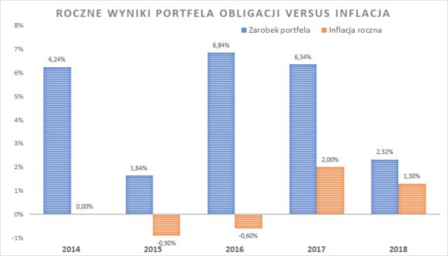 Portfel obliacji - wyniki roczne w porównaniu z inflacją