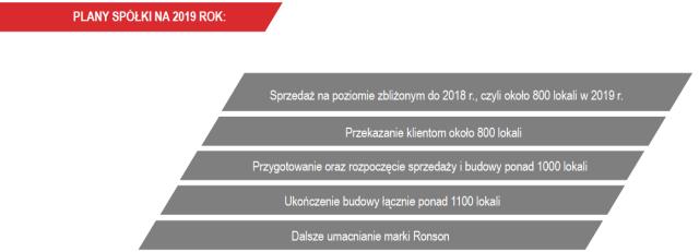 Plany na 2019 rok, źródło: prezentacja spółki
