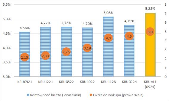 KRUK - porównanie rentowności obligacji z emisją AJ1
