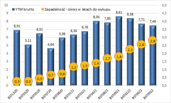 BEST - rentowności obligacji i ich zapadalność