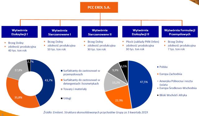 PCC Exol - struktura grupy
