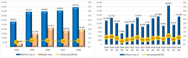 PCC Exol - EBITDA i rentowność EBITDA