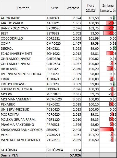 Portfel zdywersyfikowany obligacji - skład na 29.02.2020 roku