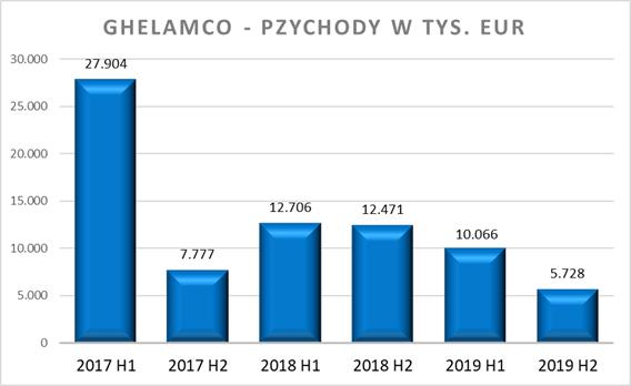 Ghelamco - przychody