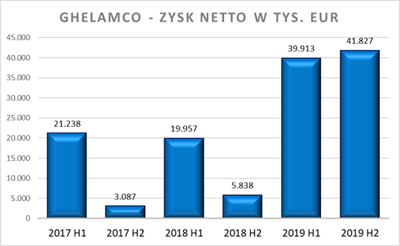 Ghelamco - zyski netto