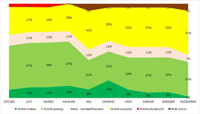 Portfel obligacji – ryzyko