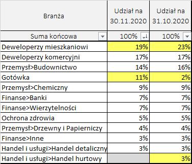 Portfel obligacji – skład według branż