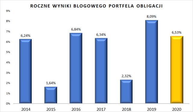 Portfel obligacji - roczne stopy zwrotu