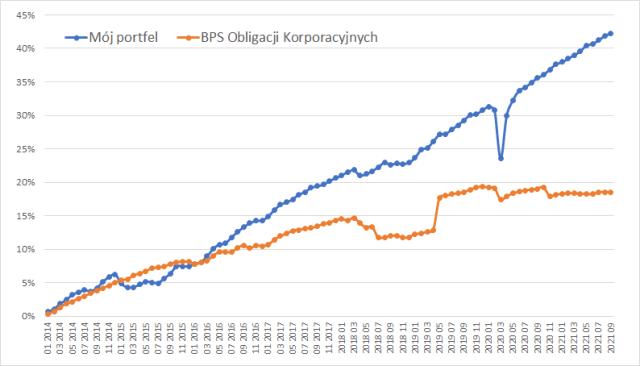 Portfel obligacji – wyniki narastająco