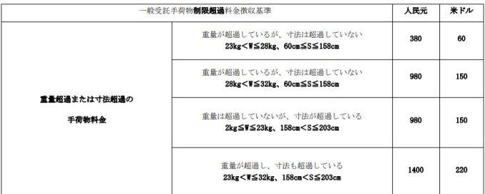 中国国際航空超過手荷物料金