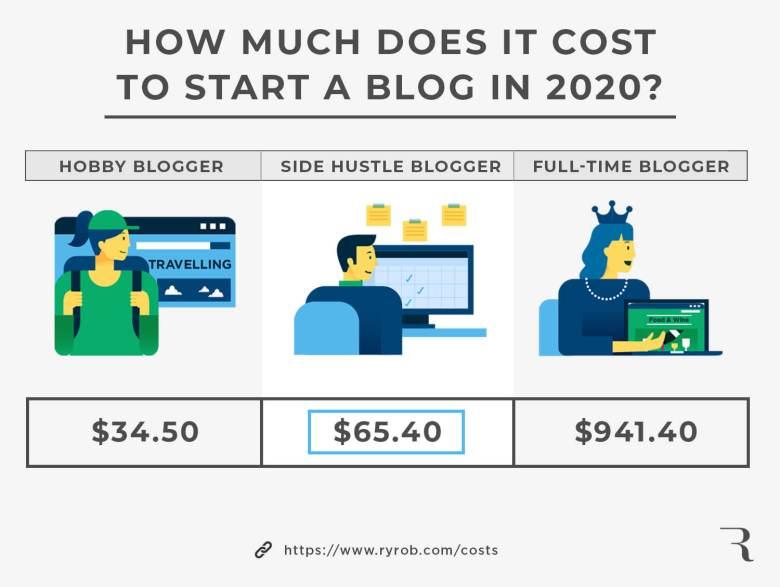Quanto costa iniziare un blog quest'anno?  Risposta infografica