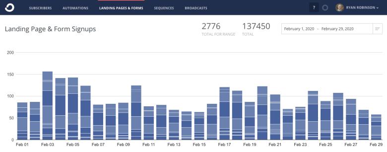 Ryan Robinson febbraio 2020 Blog Rapporto sul reddito ConvertKit Email Iscrizioni figure