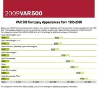 var 500 2009