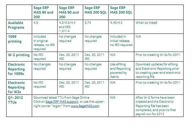 Sage Erp Mas 90 And 200 2011 Year End Frequently Asked Questions W