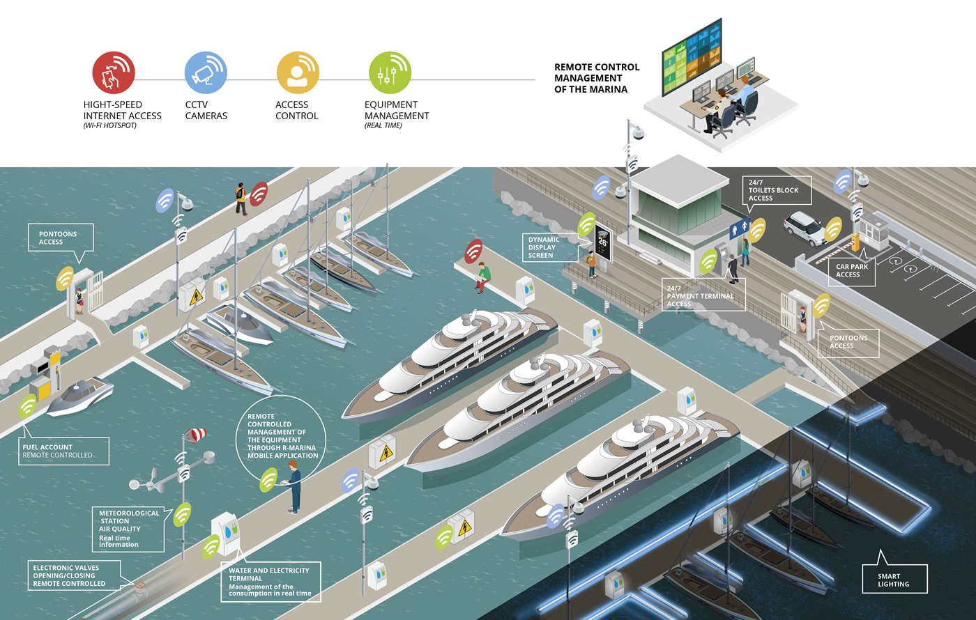 Remote control management of the marina