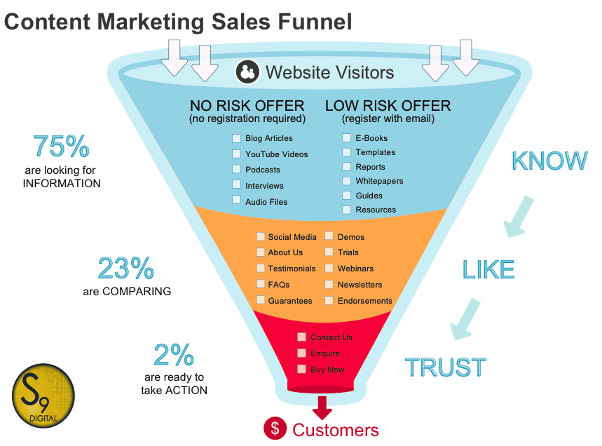 S9 Digital Content Marketing Sales Funnel