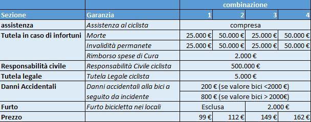 Tariffe Assicurazione Bici