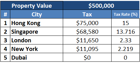 Safe investment options in dubai