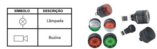 Sinalização sonoro e luminosa são necessário na construção do comando elétrico