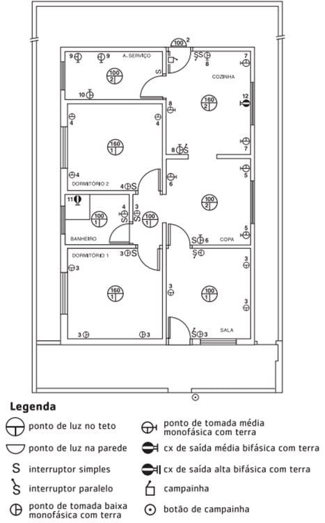 simbologia eletrica tomadas e interruptores