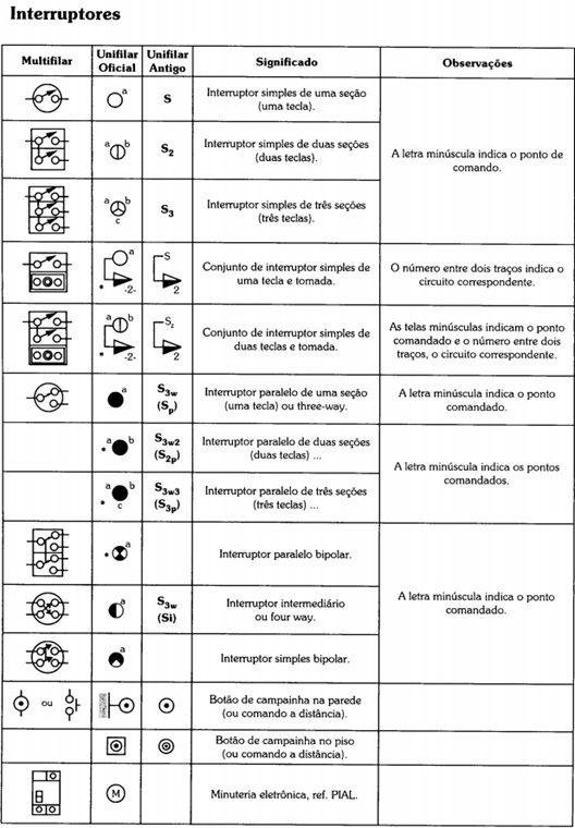 Simbologia dos interruptores