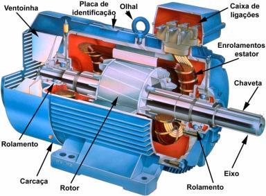 Saiba como inverter a rotação em motores elétricos monofásico e trifásico