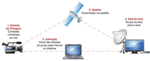 Saiba como é feita a transmissão via satélite