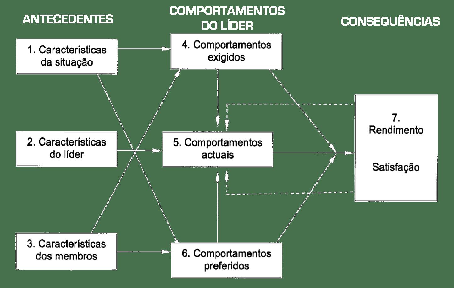 Modelo Multidimensional de Liderança no Desporto proposto por Chelladurai, adaptado por (Ferreira, 2008).