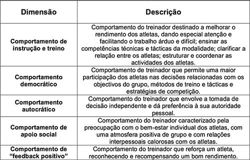 Dimensões da Escala de Liderança no Desporto (Adaptado de Chelladurai, 1984; Fonte: Cruz e Gomes, 1996) por (Ferreira, 2008).