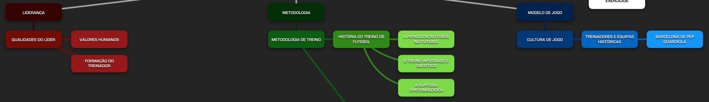 Estrutura actual de Saber Sobre o Saber Treinar.