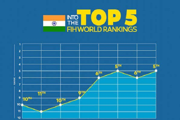 Indian hockey team reaches fifth position in FIH rankings