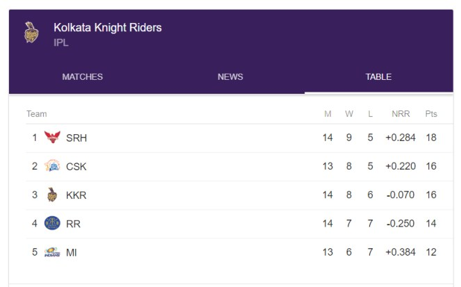 ipl-2018-kkr-team-piled-their-place-in-playoff-with-16-points-now-mumbai-indians-and-rajasthan-royals-turn