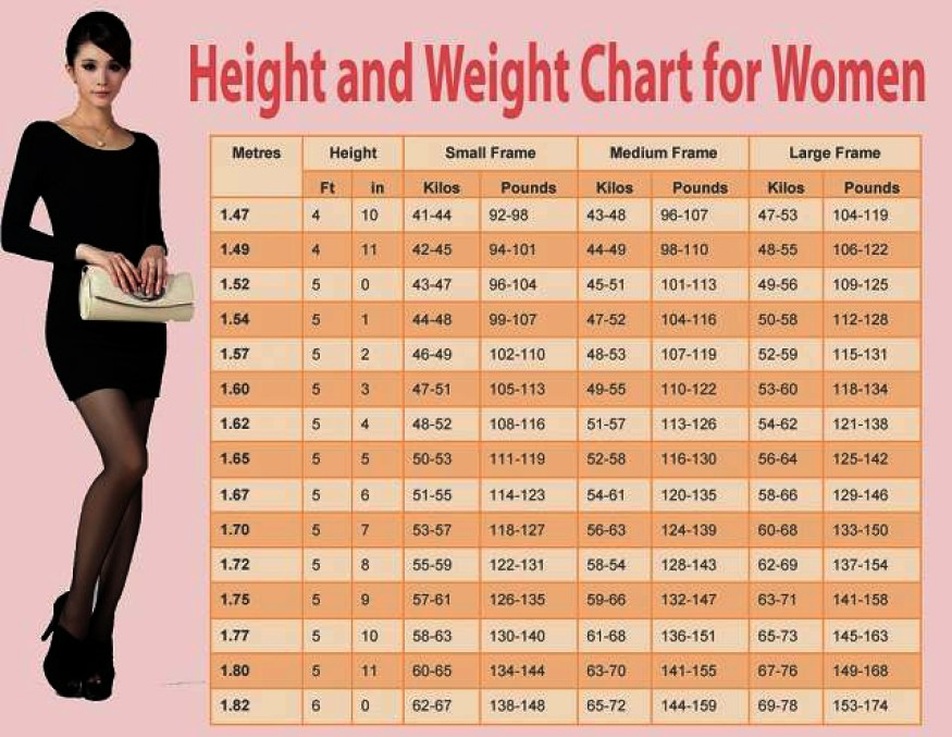 What should be a perfect healthy man's weight according to his weight