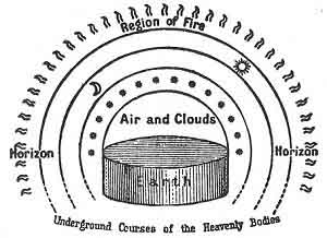FIGURE 67. <i>The Universe according to Anaximander</i><br> (<i>c. 611-545 B.C.</i>)<br> (From <i>Dante and the Early Astronomers</i>; M. A. Orr (Mrs. John Evershed), 1913.)