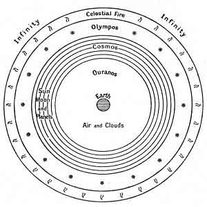 FIGURE 70. <i>The Universe of Pythagoras</i> (<i>c. 540 B.C.</i>)<br> (From <i>Dante and the Early Astronomers</i>; M. A. Orr (Mrs. John Evershed), 1913.)