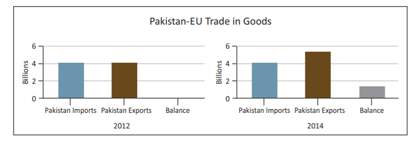 , POLICY BRIEF 9 – EU-South Asia trade perspectives: State of play
