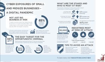 Hartfor cyber breach infographic
